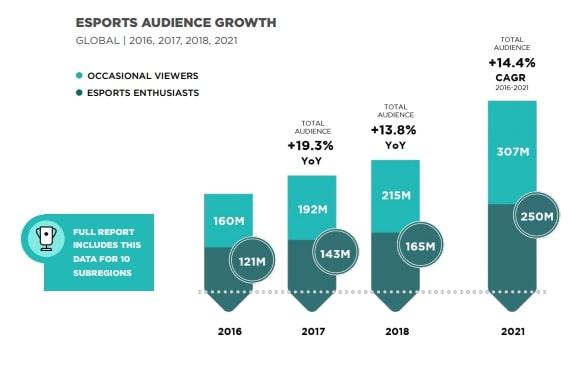eSports viewership
