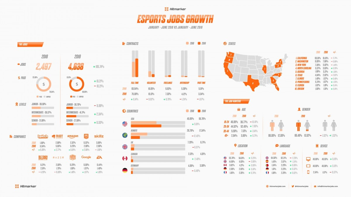 esports jobs growth